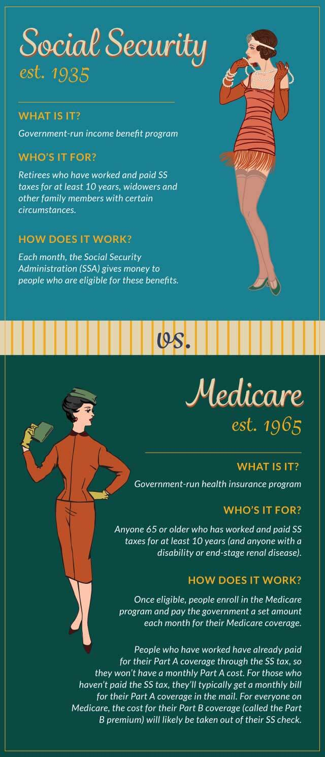 Medicare-Social_Security