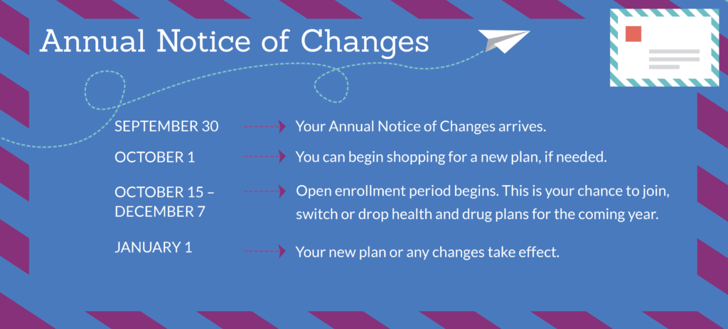 Medicare-annual-notice-changes